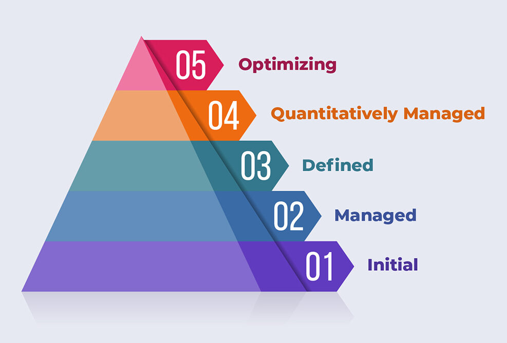 Pyramid with 5 levels of DAMM Maturity - Initial, Managed, Defined, Quantitatively Managed, Optimizing