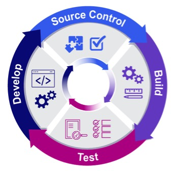 A simple Continuous Development graphic that shows the continuous cycle of Develop, Source Control, Build, and then Test in an integrated circle.