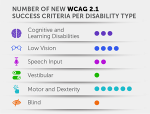 Number of success criteria per disability type: Cognitive and Learning Disabilities – 3; Low Vision – 4; Speech Input – 2; Vestibular – 1; Motor and Dexterity – 6; Blind – 1.