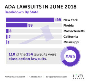 ADA Lawsuits in June 2018 Breakdown by State New York - 109 Florida - 39 Massachusetts - 3 California - 2 Mississippi - 1 110 of the 154 lawsuits (71.42%) were class action lawsuits.