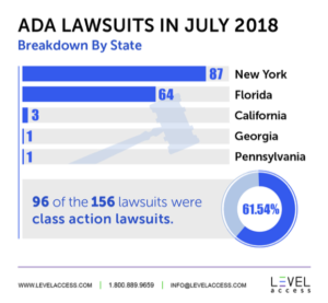 ADA Lawsuits in July 2018 Breakdown by State: New York – 87 Florida – 64 California – 3 Georgia – 1 Pennsylvania – 1 96 of the 156 lawsuits (61.54%) were class action lawsuits.