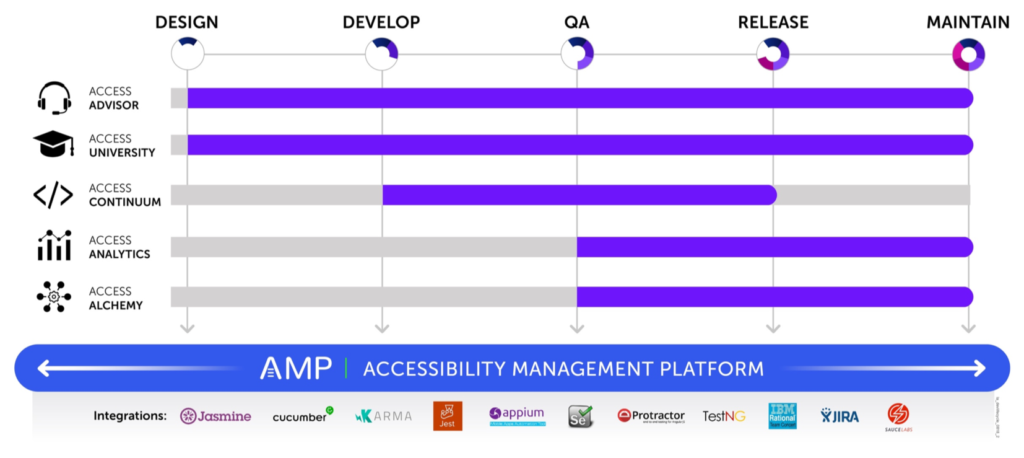 Graphic showing that AMP is the platform for all products and covers all phases of the software development lifecycle with integrations for Jasmine, Cucumber, Karma, Jest, Appium, Selenium, Protactor, TestNG, IBM Rational Team Concert, JIRA, and Sauce Labs. Access Advisor and University cover all phases as well; Access Continuum covers Develop, QA, Release stages; Access Analytics and Alchemy cover the QA, Release, and Maintain stages.