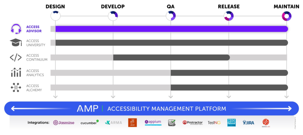 Graphic showing that AMP is the platform for all products and covers all phases of the software development lifecycle with integrations for Jasmine, Cucumber, Karma, Jest, Appium, Selenium, Protactor, TestNG, IBM Rational Team Concert, JIRA, and Sauce Labs. Access Advisor is shown highlighted and covers all phases as well.