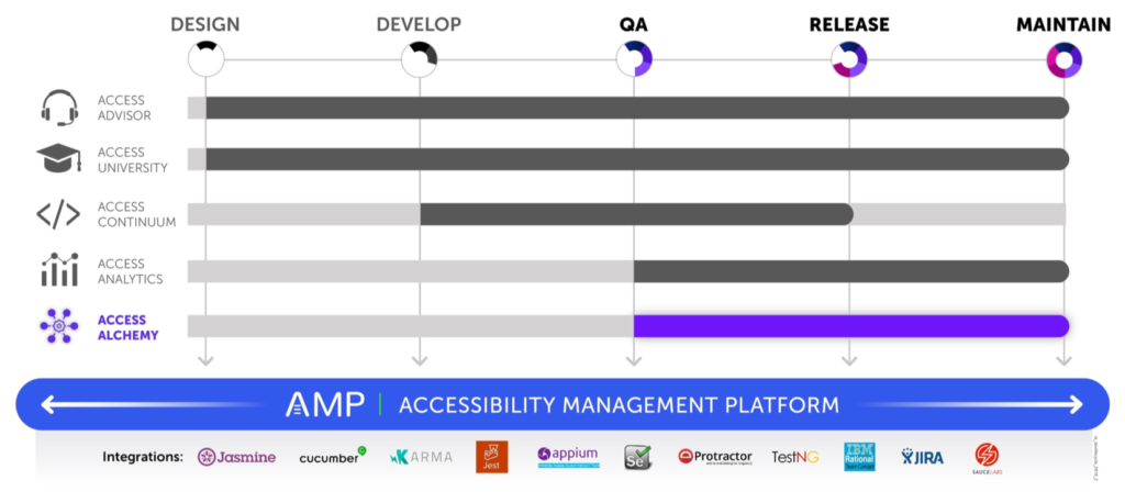 Graphic showing that AMP is the platform for all products and covers all phases of the software development lifecycle with integrations for Jasmine, Cucumber, Karma, Jest, Appium, Selenium, Protactor, TestNG, IBM Rational Team Concert, JIRA, and Sauce Labs. Access Alchemy is shown highlighted and covers QA, Release, and Maintain stages as well.