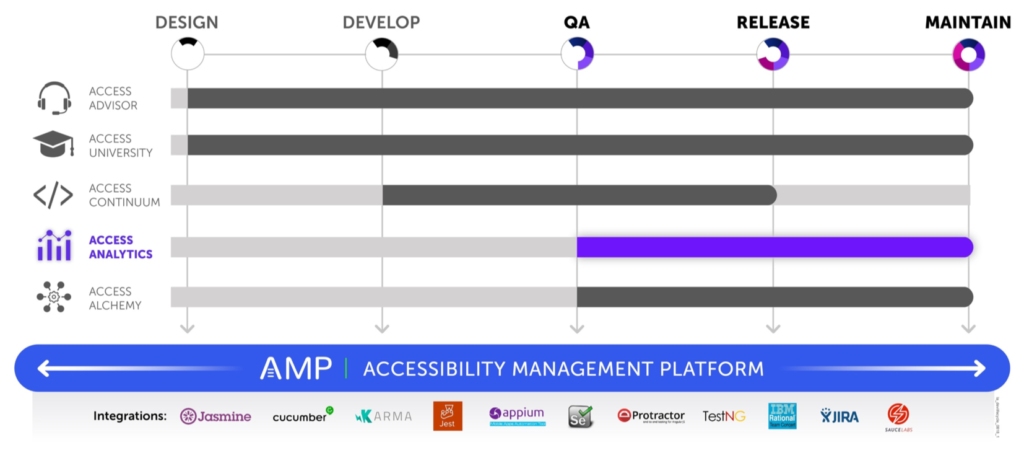 Graphic showing that AMP is the platform for all products and covers all phases of the software development lifecycle with integrations for Jasmine, Cucumber, Karma, Jest, Appium, Selenium, Protactor, TestNG, IBM Rational Team Concert, JIRA, and Sauce Labs. Access Analytics is shown highlighted and covers QA, Release, and Maintain stages as well.
