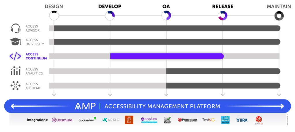 Graphic showing that AMP is the platform for all products and covers all phases of the software development lifecycle with integrations for Jasmine, Cucumber, Karma, Jest, Appium, Selenium, Protactor, TestNG, IBM Rational Team Concert, JIRA, and Sauce Labs. Access Continuum is shown highlighted and covers Develop, QA, and Release stages as well.