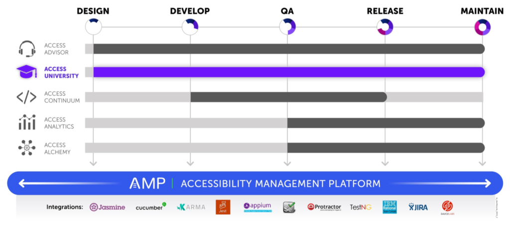 Graphic showing that AMP is the platform for all products and covers all phases of the software development lifecycle with integrations for Jasmine, Cucumber, Karma, Jest, Appium, Selenium, Protactor, TestNG, IBM Rational Team Concert, JIRA, and Sauce Labs. Access University is shown highlighted and covers all phases as well.
