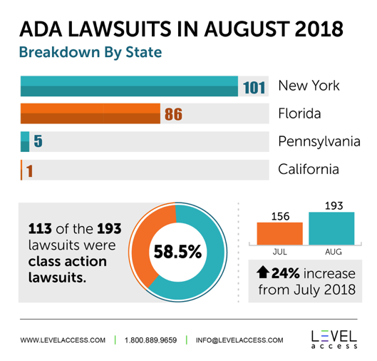 ADA Lawsuits in August 2018 Breakdown By State: 101 New York, 86 Florida, 5 Pennsylvania, 1 California * 113 of the 193 lawsuits were class action lawsuits which is 58.5% * 156 were in July and 193 in August which is a 24% increase from July 2018.