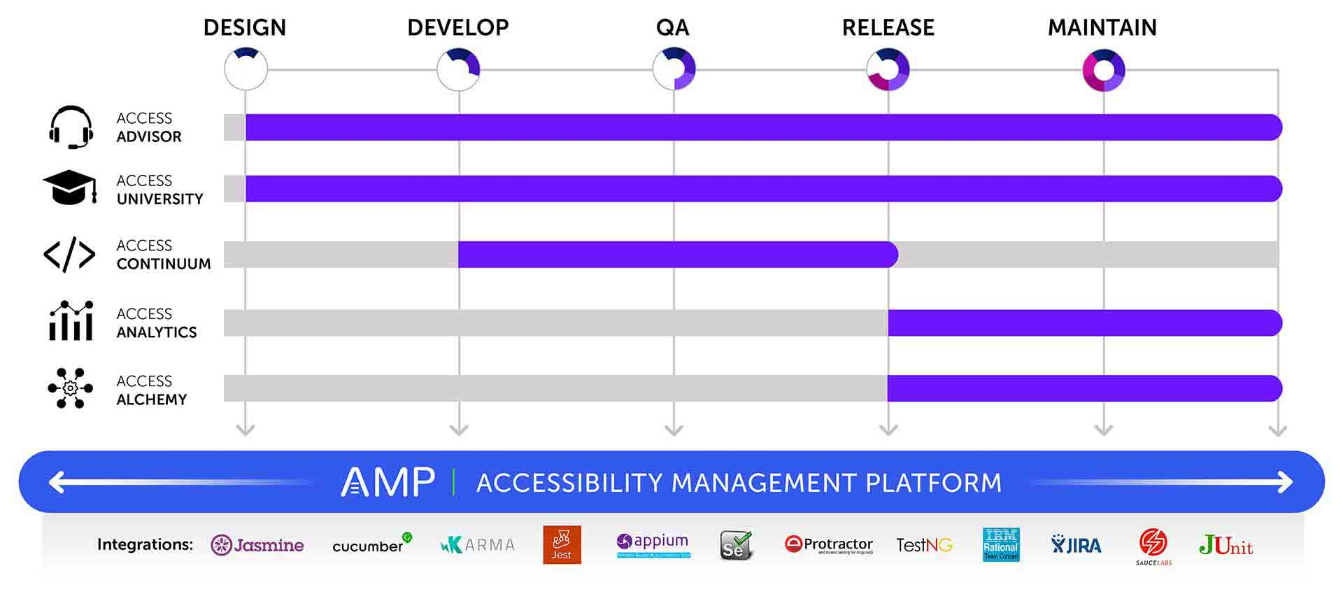 Graphic showing that AMP is the platform for all products and covers all phases of the software development lifecycle with integrations for Jasmine, Cucumber, Karma, Jest, Appium, Selenium, Protactor, TestNG, IBM Rational Team Concert, JIRA, JUnit, and Sauce Labs. Access Advisor and University cover all phases as well; Access Continuum covers Develop, QA, Release stages; Access Analytics and Alchemy cover the QA, Release, and Maintain stages.