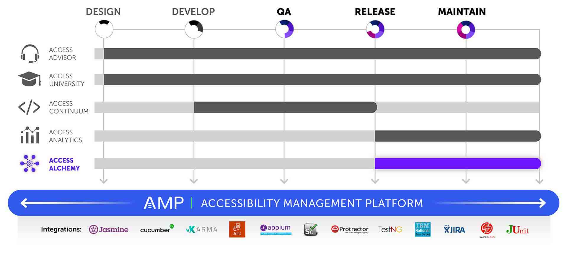 Graphic showing that AMP is the platform for all products and covers all phases of the software development lifecycle with integrations for Jasmine, Cucumber, Karma, Jest, Appium, Selenium, Protactor, TestNG, IBM Rational Team Concert, JIRA, JUnit, and Sauce Labs. Access Alchemy is shown highlighted and covers QA, Release, and Maintain stages as well.