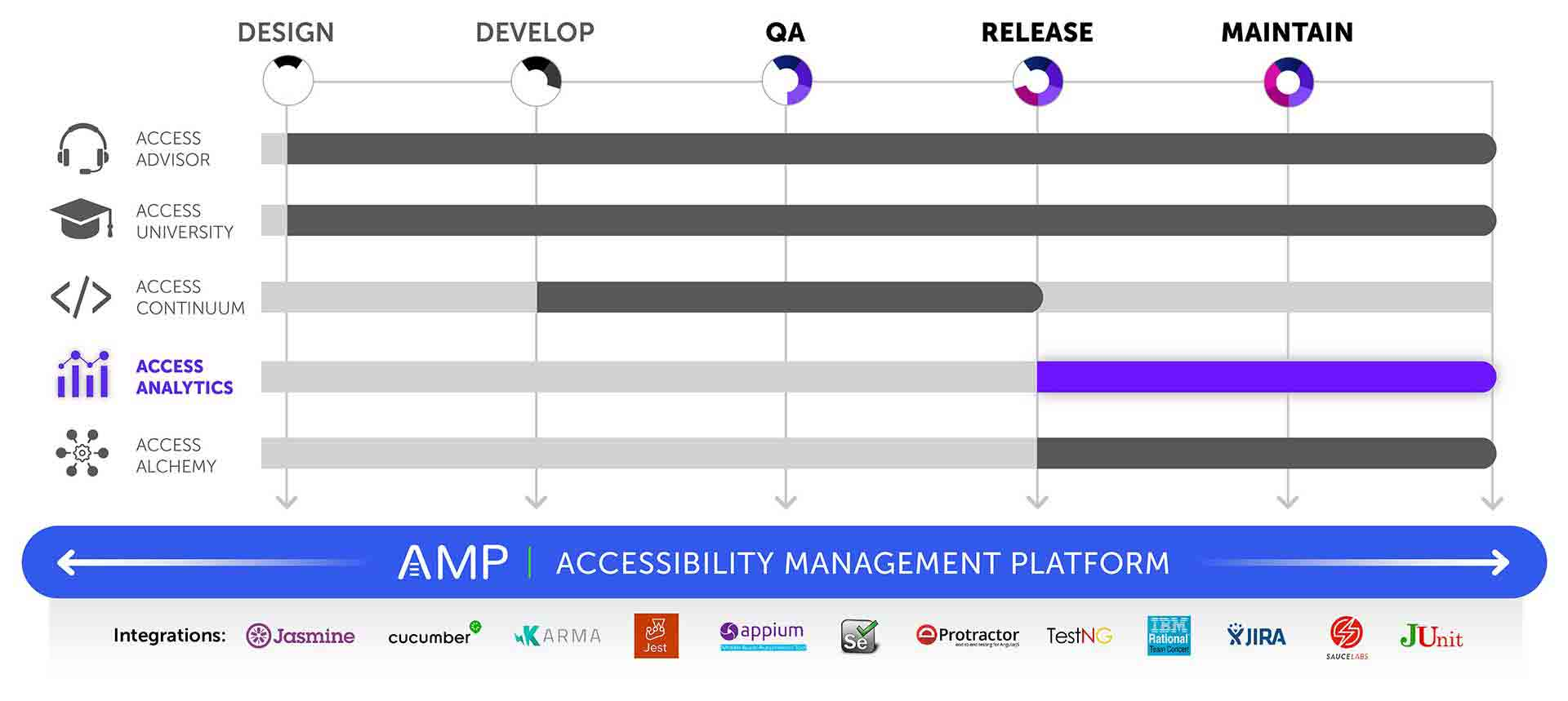 Graphic showing that AMP is the platform for all products and covers all phases of the software development lifecycle with integrations for Jasmine, Cucumber, Karma, Jest, Appium, Selenium, Protactor, TestNG, IBM Rational Team Concert, JIRA, JUnit, and Sauce Labs. Access Analytics is shown highlighted and covers QA, Release, and Maintain stages as well.