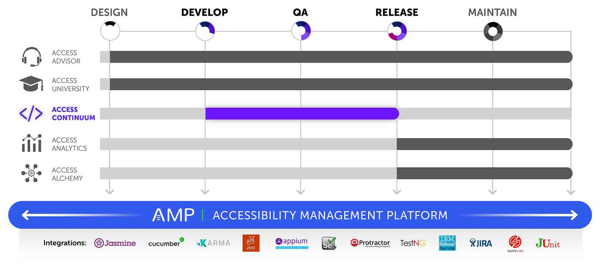 Graphic showing that AMP is the platform for all products and covers all phases of the software development lifecycle with integrations for Jasmine, Cucumber, Karma, Jest, Appium, Selenium, Protactor, TestNG, IBM Rational Team Concert, JIRA, JUnit, and Sauce Labs. Access Continuum is shown highlighted and covers Develop, QA, and Release stages as well.