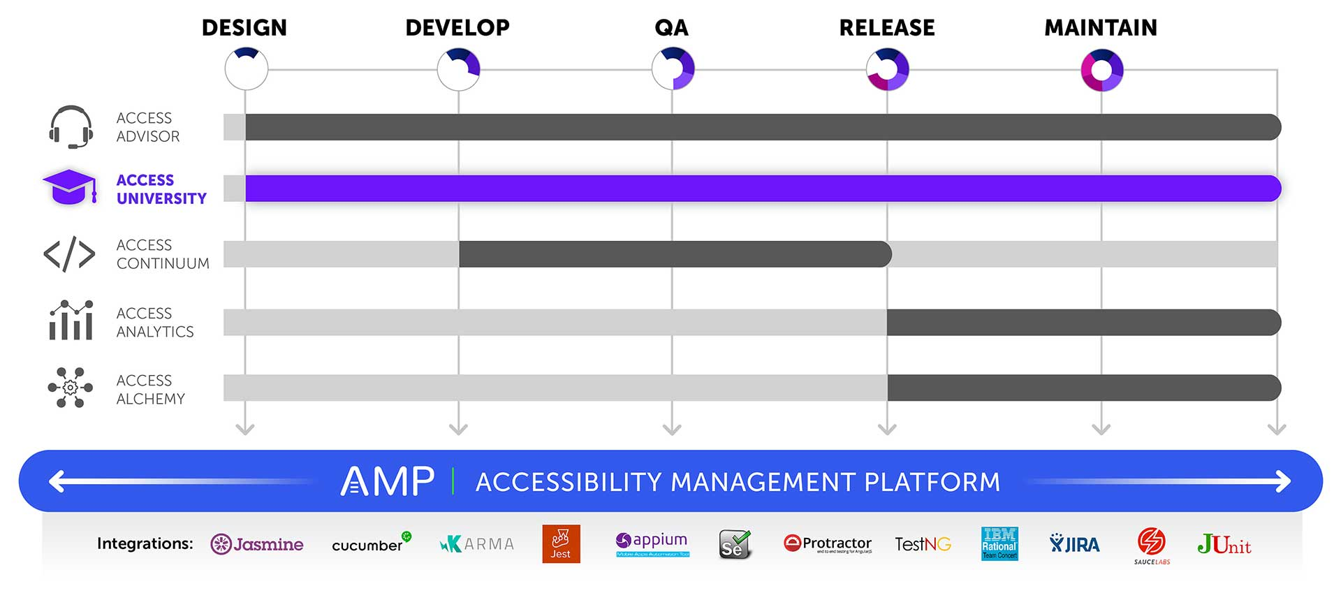 Graphic showing that AMP is the platform for all products and covers all phases of the software development lifecycle with integrations for Jasmine, Cucumber, Karma, Jest, Appium, Selenium, Protactor, TestNG, IBM Rational Team Concert, JIRA, JUnit, and Sauce Labs. Access University is shown highlighted and covers all phases as well.