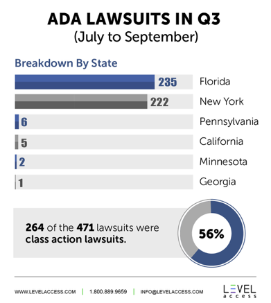 ADA Lawsuits in Q3 from July to September - Breakdown By State: Florida 235, New York 222, Pennsylvania 6, California 5, Minnesota 2, Georgia 1 *264 of the 471 lawsuits were class action lawsuits which is 56%