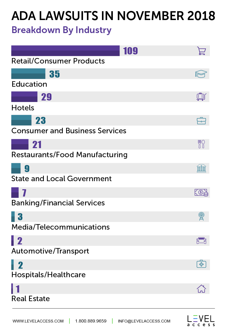 ADA Lawsuits in November 2018 Breakdown By Industry: Retail/Consumer 109, Education 35, Hotels 29, Consumer and Business Services 23, Restaurants/Food Manufacturing 21, State and Local Government 9, Banking/Financial Services 7, Media/Telecommunications 3, Automotive/Transport 2, Hospitals/Healthcare 2, Real Estate 1.