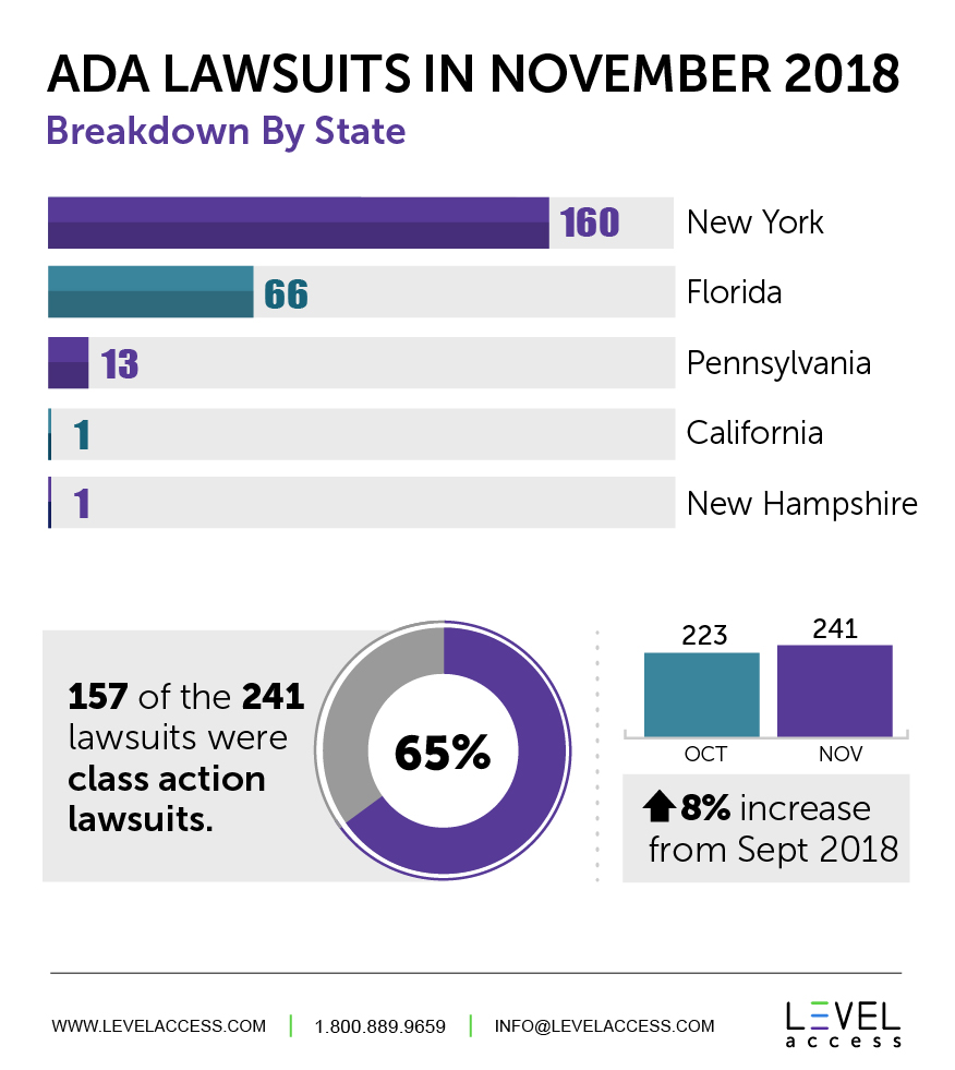 ADA Lawsuits in November 2018 Breakdown By State: 160 New York, 66 Florida, 13 Pennsylvania, 1 California, 1 New Hampshire * 157 of the 241 lawsuits were class action lawsuits which is 65% * 223 were in October and 241 in November which is a 8% increase from October 2018.