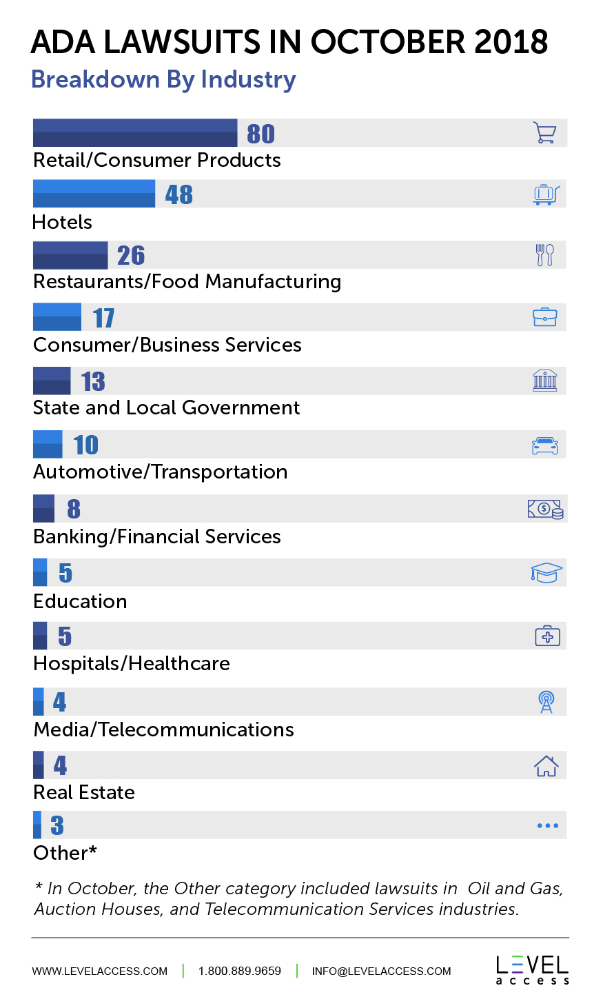 ADA Lawsuits in October 2018 Breakdown By Industry: Retail/Consumer Products 80, Hotels 48, Restaurants/Food Manufacturing 26, Consumer/Business Services 17, State and Local Government 13, Automotive/Transportation 10, Banking/Financial Services 8, Education 5, Hospitals/Healthcare 5, Media/Telecommunications 4, Real Estate 4, Other 3. In October, the Other category included lawsuits in Oil and Gas, Auction Houses, and Telecommunication Services industries.