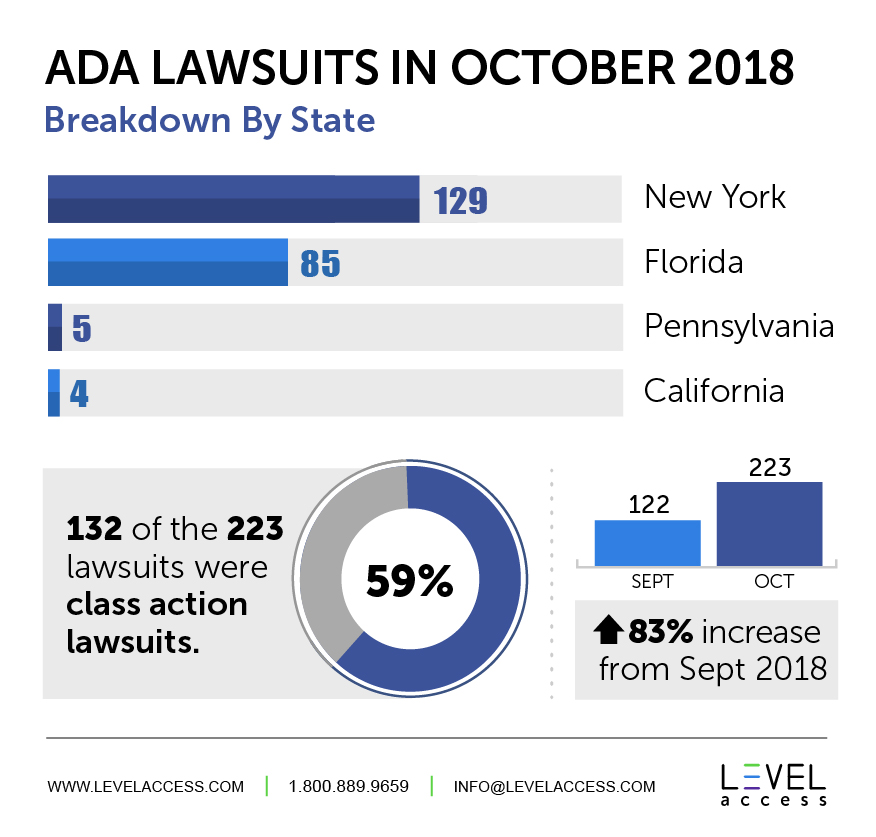 ADA Lawsuits in October 2018 Breakdown By State: 129 New York, 85 Florida, 5 Pennsylvania, 4 California * 132 of the 223 lawsuits were class action lawsuits which is 59% * 122 were in September and 223 in October which is a 83% increase from September 2018.