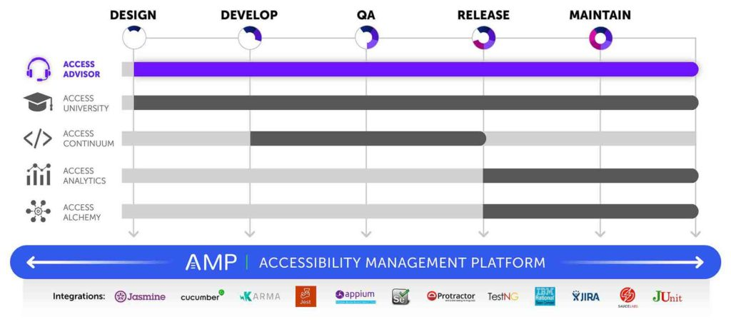 Graphic showing that AMP is the platform for all products and covers all phases of the software development lifecycle with integrations for Jasmine, Cucumber, Karma, Jest, Appium, Selenium, Protactor, TestNG, IBM Rational Team Concert, JIRA, JUnit, and Sauce Labs. Access Advisor is shown highlighted and covers all phases as well.