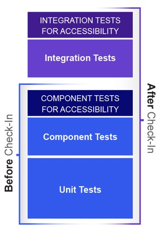 Tests graphic shows how Access Continuum can be implemented for component tests for accessibility before check-in and for integration tests for accessibility after check-in.