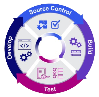 source control and build and test and develop