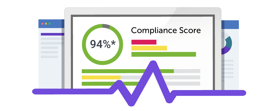 A screen showing a Compliance Score report and various graphs. The overall score is 94%.