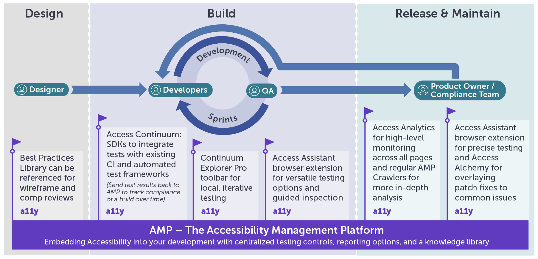 Diagram showing how AMP's best practices library supports Designers with quick referencing, Access Continuum provides SDKs to integrate with CI environments and send test results to AMP, Continuum Explorer Pro toolbar for local dev testing, Access Assistant for versatile testing options out of the browser in QA stage, and then Access Analytics, AMP Crawlers, and Access Assistant in the Release stage for high-level monitoring, scans, and precise testing along with Alchemy for patching some common issues.