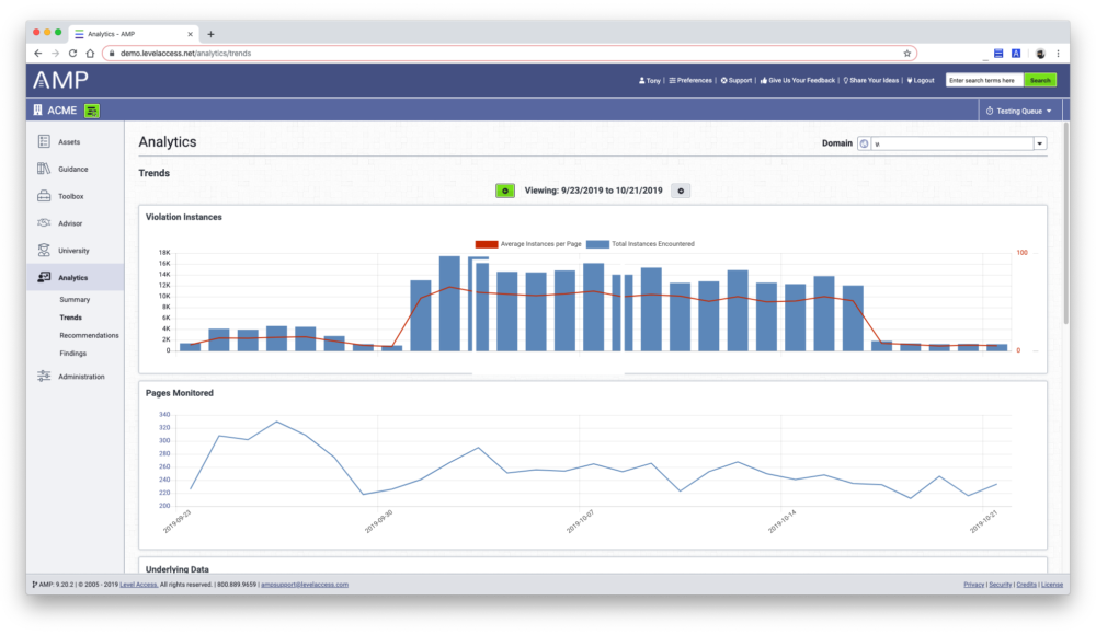 Trends dashboard for Access Analytics with graphs displaying total instances of violations automatically detected on a domain and the total pages monitored across a week's timeframe.