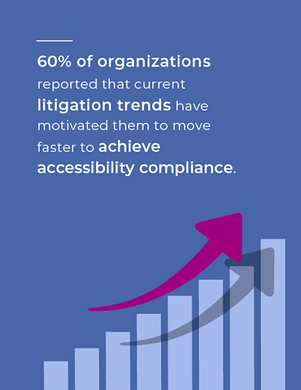 60% of organizations reported that current litigation trends have motivated them to move faster to achieve accessibility compliance