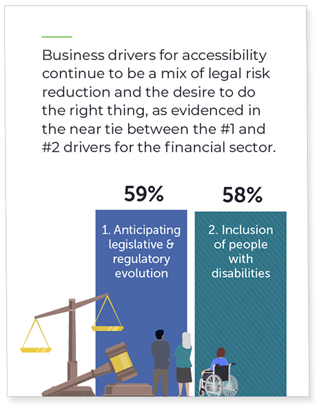 Business drivers for accessibility continue to be a mix of legal risk reduction and the desire to do the right thing. Finsec's top 2 drivers were almost a tie: #1 Anticipating legislative and regulatory evolution (59%), and #2 inclusion of people with disabilities (58%)