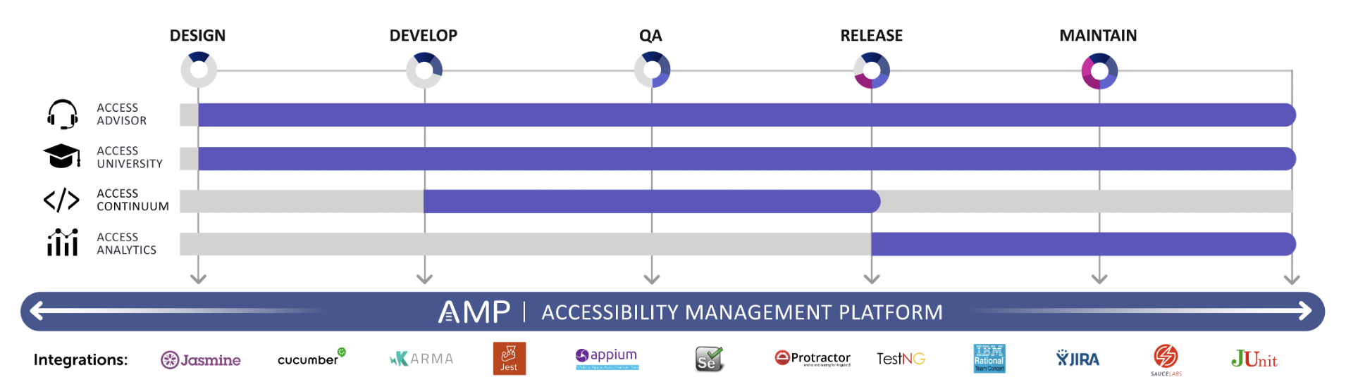 AMP is the platform for all products and covers all phases of the software development lifecycle with integrations for Jasmine, Cucumber, Karma, Jest, Appium, Selenium, Protactor, TestNG, IBM Rational Team Concert, JIRA, JUnit, and Sauce Labs. Access Advisor and University cover all phases as well; Access Continuum covers Develop, QA, Release stages; Access Analytics covers the QA, Release, and Maintain stages.